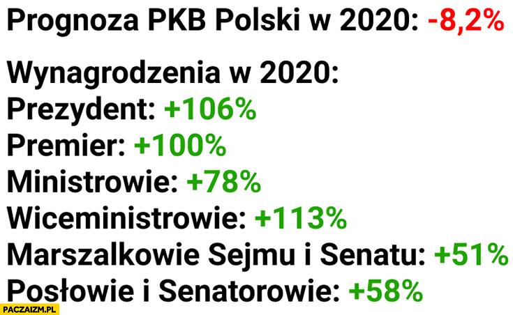 Prognoza PKB Polski minus 8,2% procent, wynagrodzenia rządu o sto procent w górę