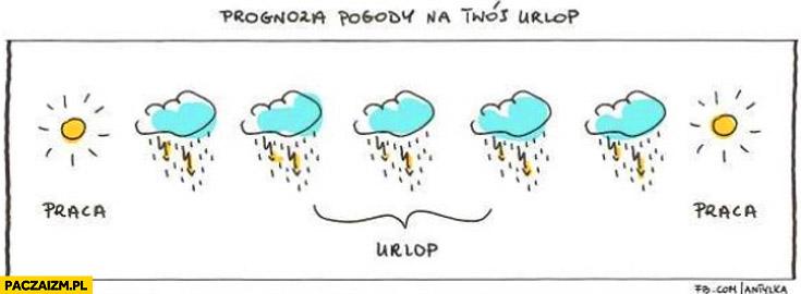 Prognoza pogody na Twój urlop