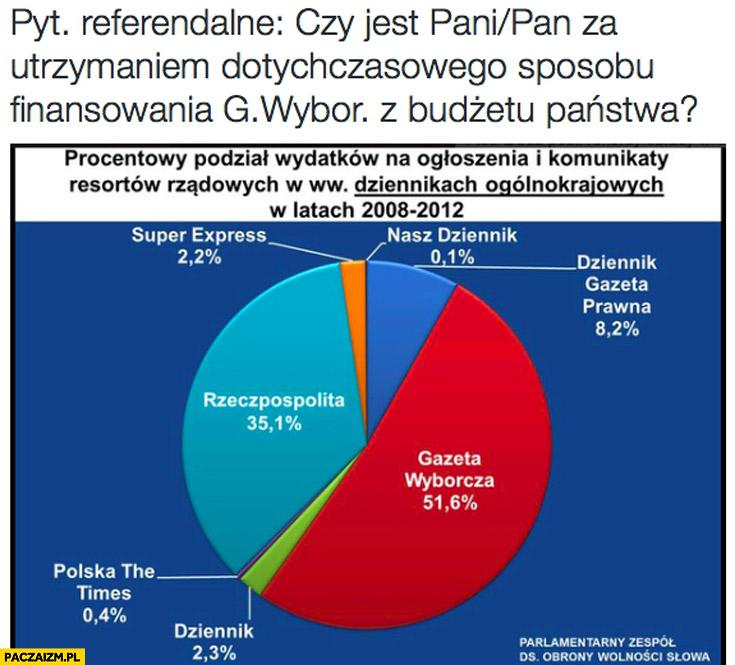 Pytanie referendalne: Czy jest Pan/Pani za utrzymaniem dotychczasowego sposobu finansowania Gazety Wyborczej z budżetu państwa