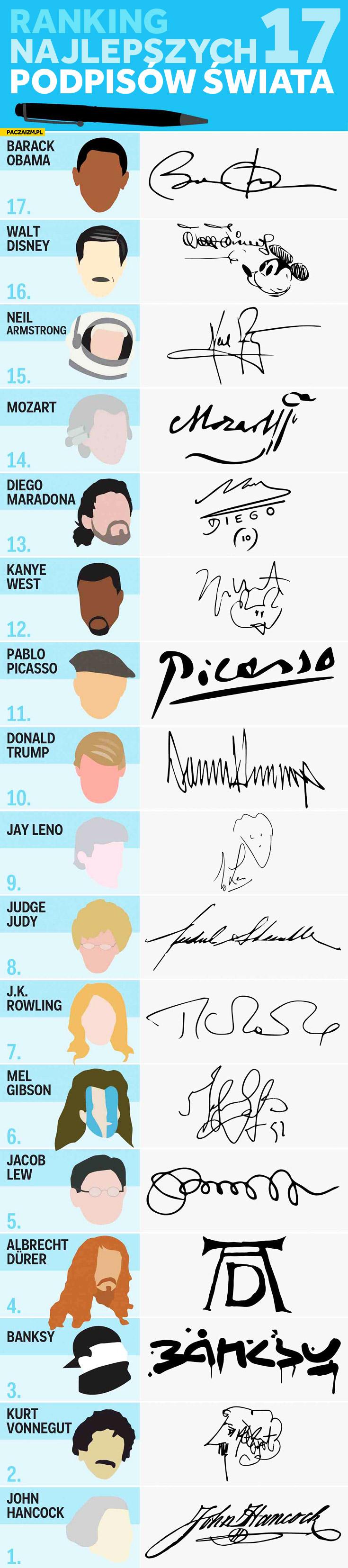 Ranking 17 najlepszych podpisów świata