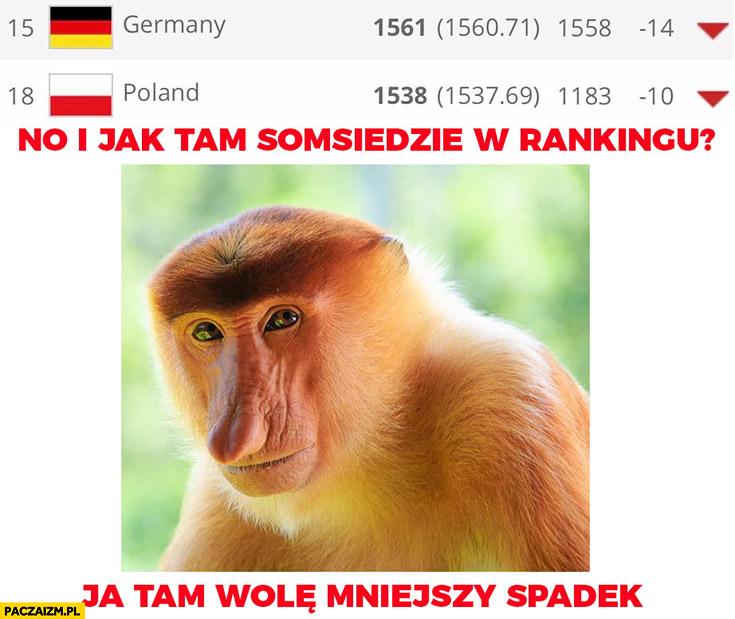 Ranking FIFA Polska Niemcy spadły jak tam sąsiedzie w rankingu? Ja tam wolę mniejszy spadek