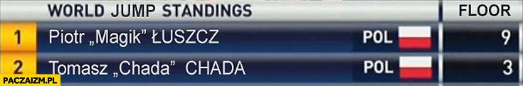 Rekord w skokach Magik 9 piętro, Chada 3 piętro skoki narciarskie tabela
