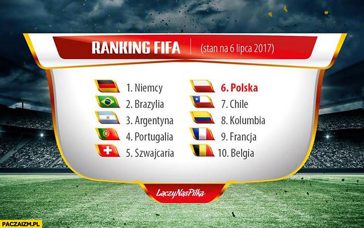 Reprezentacja Polski szóste miejsce w rankingu FIFA 6 lipca 2017
