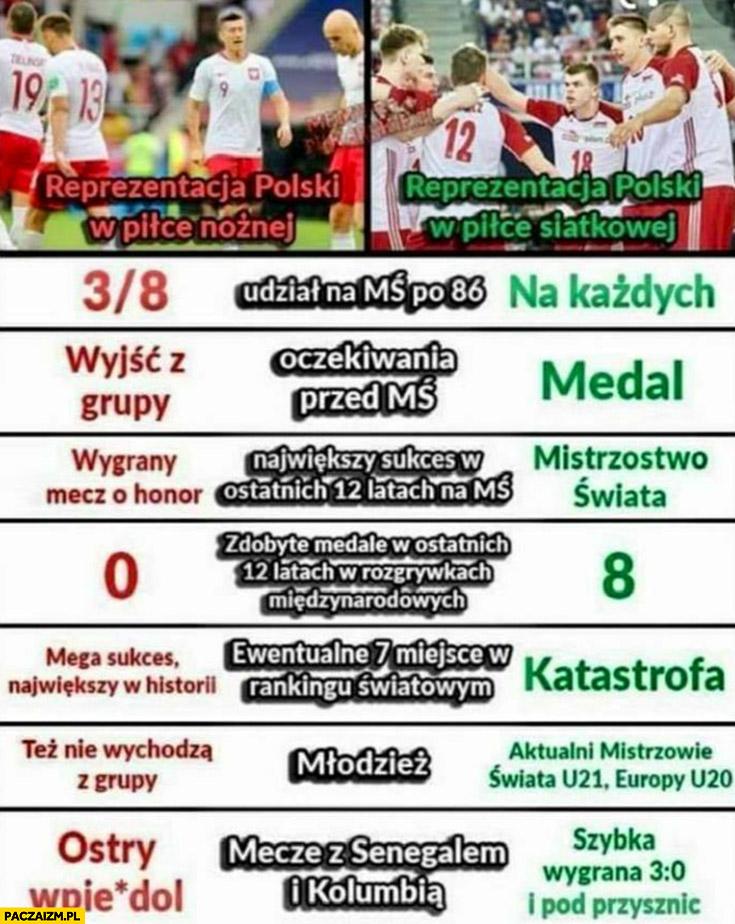 Reprezentacja polski w piłce nożnej vs siatkówka porównanie osiągnięcia wyniki tabelka