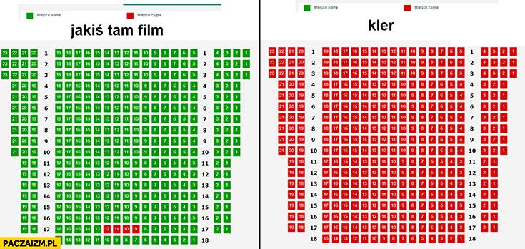 Rezerwacje miejsc na sali kinowej Kler vs jakiś tam film porównanie
