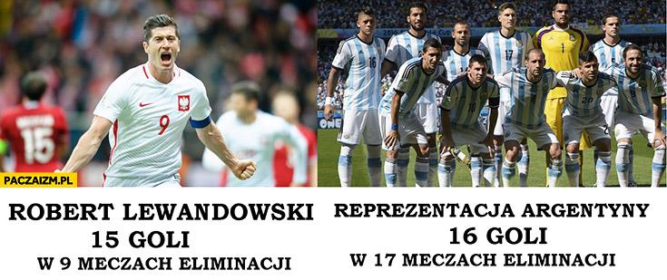 Robert Lewandowski 15 goli w 9 meczach eliminacji, reprezentacja Argentyny 16 goli w 17 meczach eliminacji porównanie