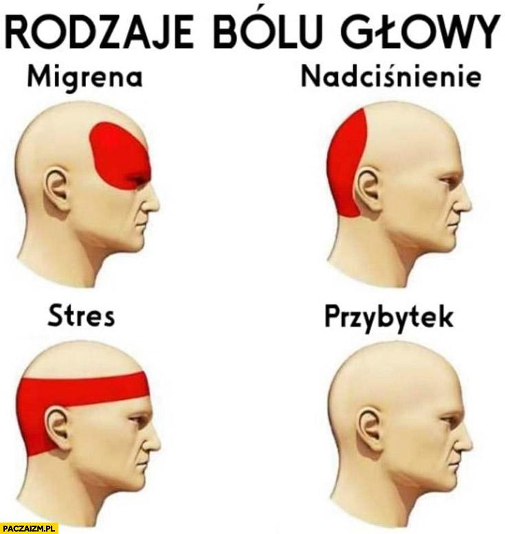 Rodzaje bólu głowy: migrena, nadciśnienie, stres, przybytek od przybytku głowa nie boli