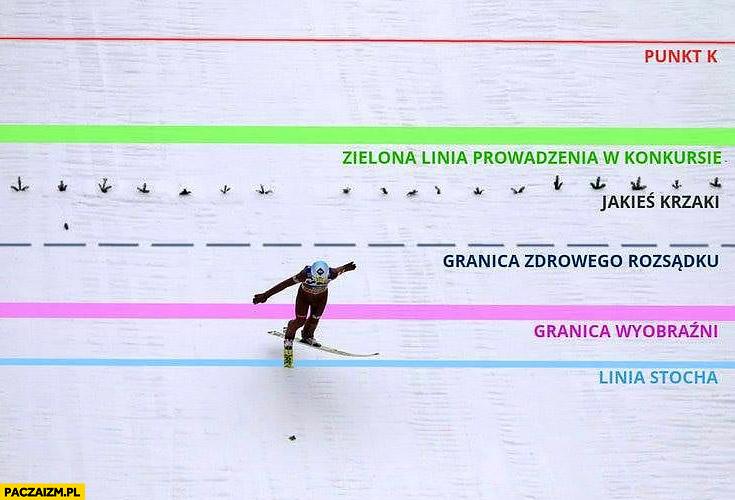 Skoki narciarskie skoczna punkt K, zielona linia prowadzenia w konkursie, jakieś krzaki, granica zdrowego rozsądku wyobraźni, linia Stocha