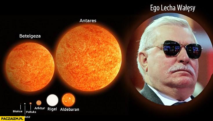 Słońce, Betelgeza, Antares, ego Lecha Wałęsy porównanie wielkości