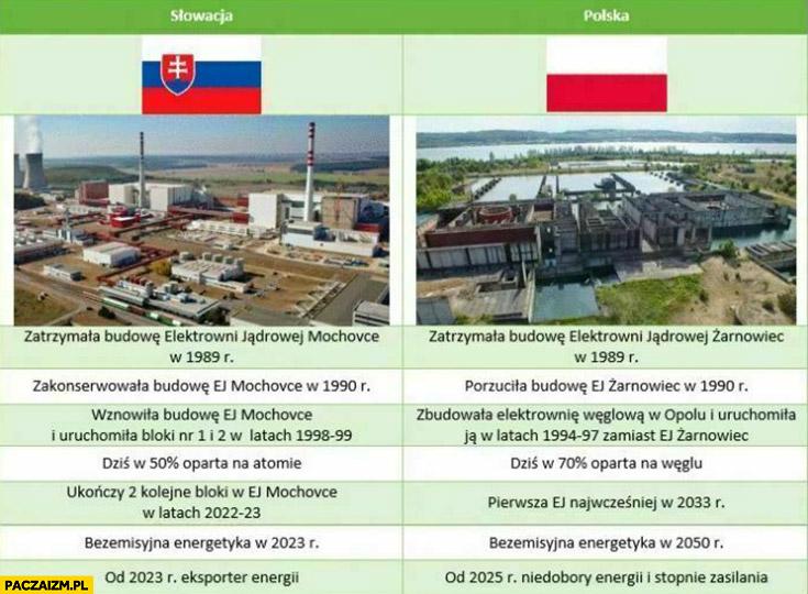 Słowacja vs Polska elektrownia jądrowa energetyka porównanie