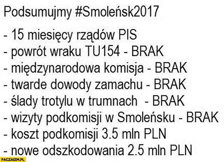 Smoleńsk 2017: 15 miesięcy rządów PiS, powrót wraku: brak, międzynarodowa komisja: brak, dowody: brak, trotyl: brak, koszty