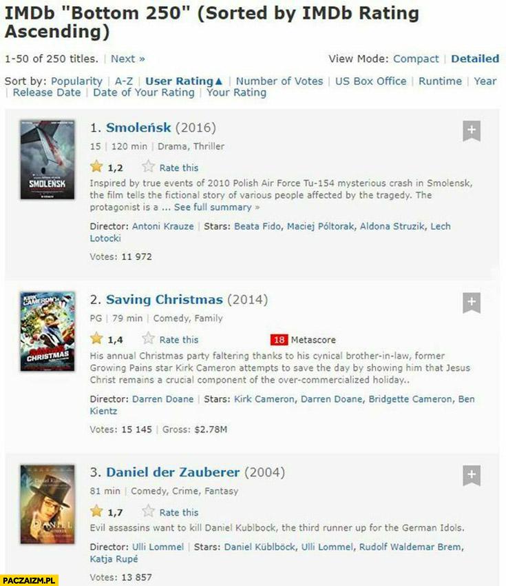 Smoleńsk najgorszy film rankingu imdb bottom 250 najgorszych filmów