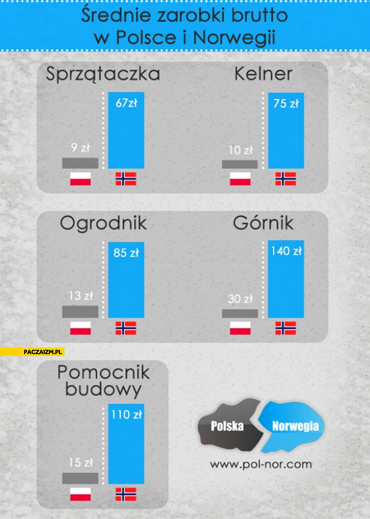 Średnie zarobki brutto Polska Norwegia