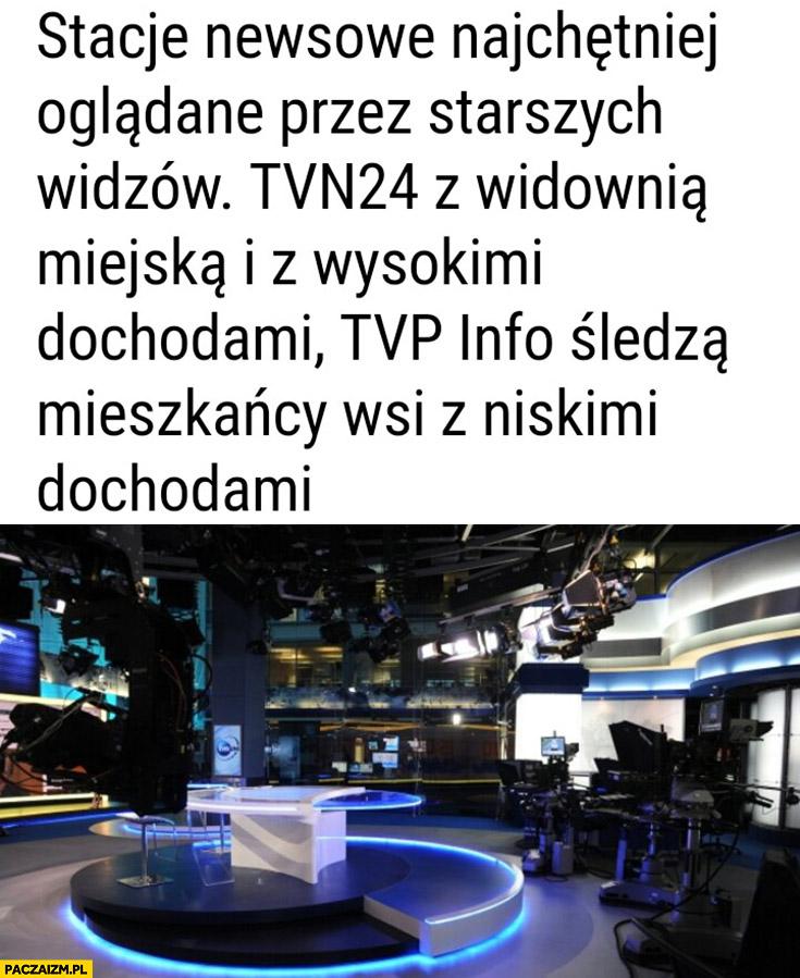 Stacje newsowe najchętniej oglądane przez starszych widzów TVN24 z widownią miejską i wysokimi dochodami, TVP Info śledzą mieszkańcy wsi z niskimi dochodami