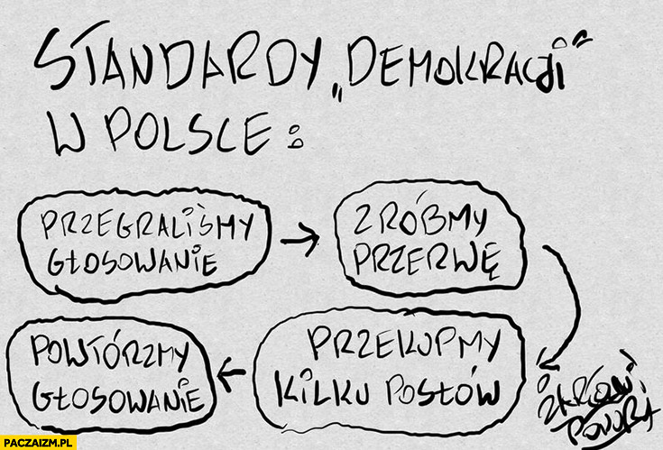 Standardy demokracji w Polsce: przegraliśmy głosowanie, zróbmy przerwę, przekupmy kilku posłów, powtórzmy głosowanie