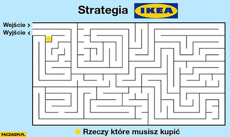 Strategia Ikea labirynt rzeczy które musisz kupić wejście wyjście