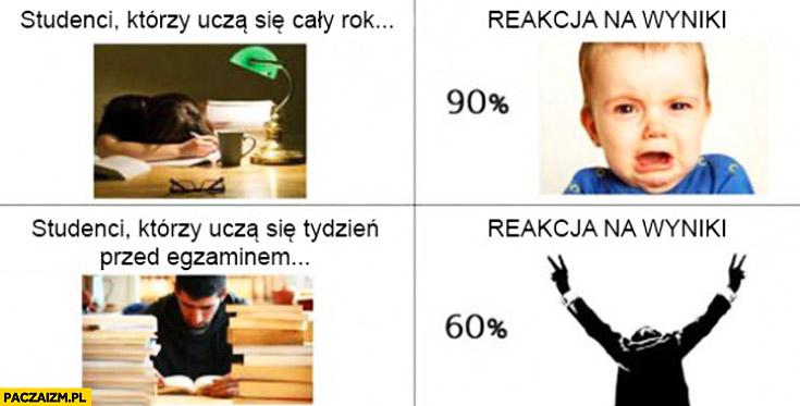 Studenci którzy uczą się cały rok tydzień przed egzaminem reakcja na wyniki