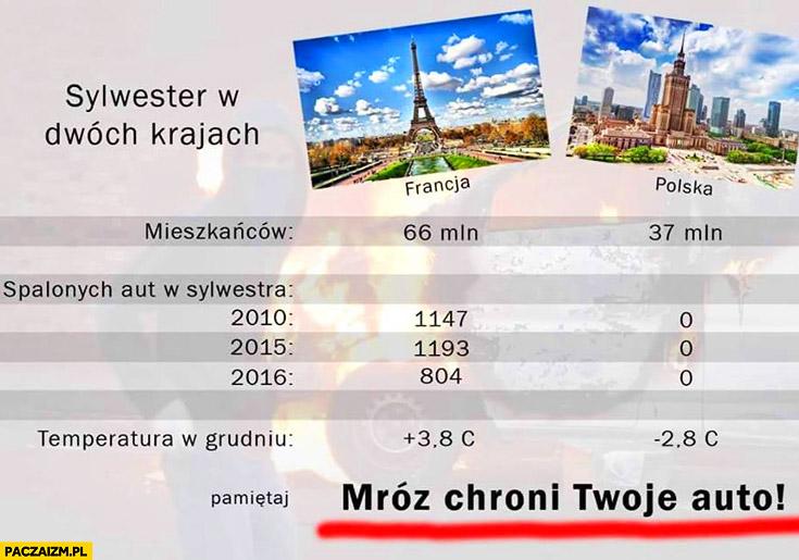 Sylwester w dwóch krajach: Polska Francja liczba spalonych aut, temperatura – mróz chroni Twoje auto