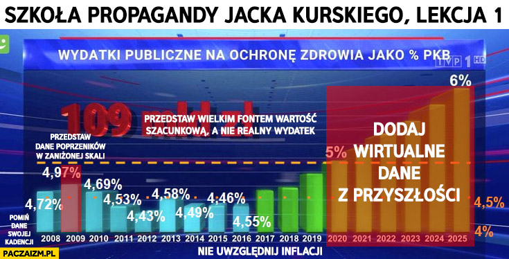Szkoła propagandy TVP Jacka Kurskiego wykres wydatków na służbę zdrowia wyjaśnienie