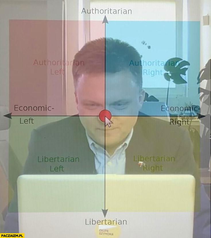 Szymon Hołownia poglądy polityczne centrum lewo prawo autorytarne libertarianskie czerwony nos klauna