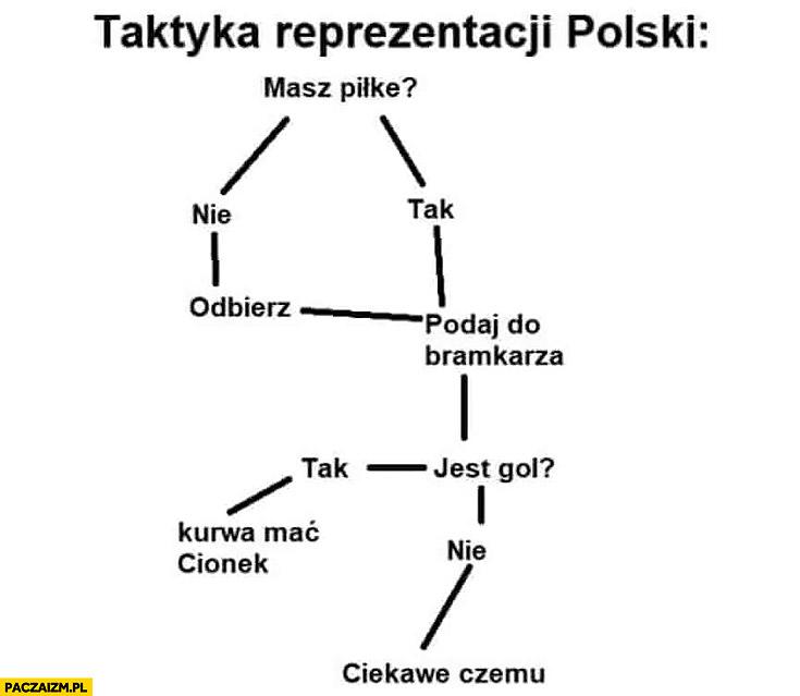 Taktyka reprezentacji polski na mundialu schemat wykres algorytm drzewko decyzyjne