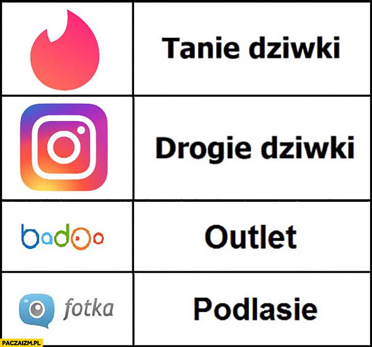 Tinder tanie dziewczyny szmaty, instagram drogie laski, badoo outlet, fotka Podlasie