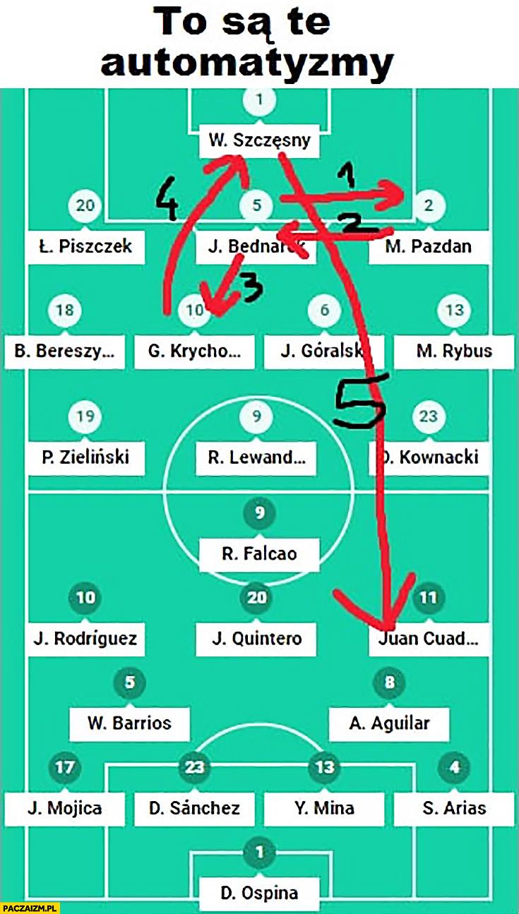 To są te automatyzmy podania w obronie potem bramkarz Szczęsny wykopuje piłkę mecz Polska Kolumbia