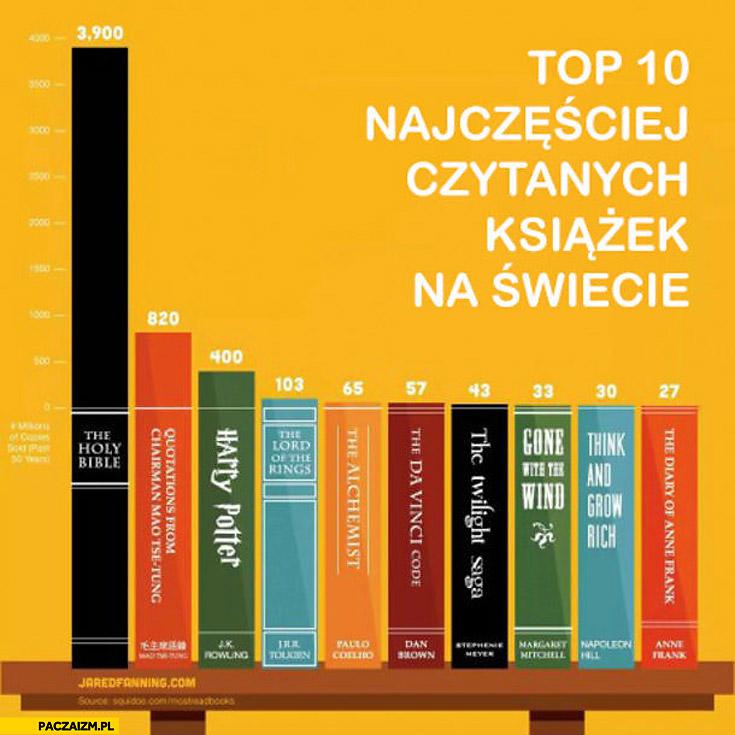 Top 10 najczęściej czytanych książek na świecie