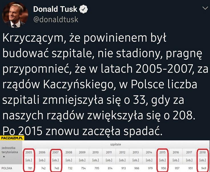 Tusk tweet liczba szpitali za rządów Kaczyńskiego zmniejszyła się