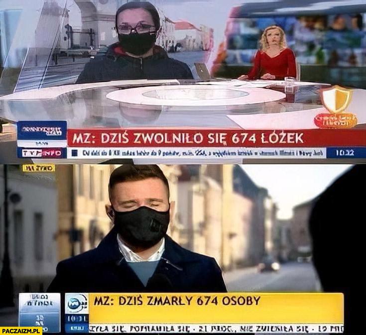 TVP dziś zwolniło się 674 łózek, TVN dziś zmarły 674 osoby pasek telewizja