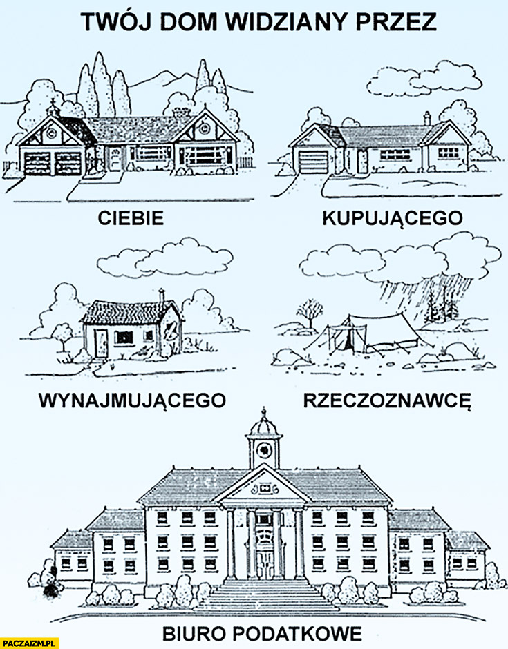 Twój dom widziany przez Ciebie, kupującego, wynajmującego, rzeczoznawcę, biuro podatkowe