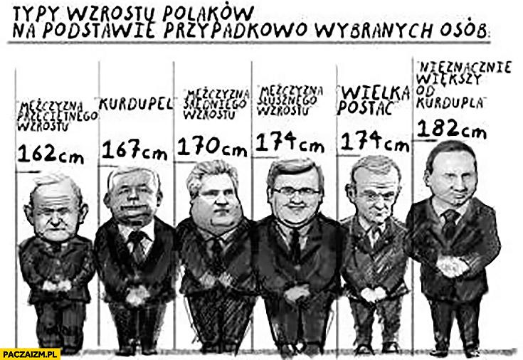 Typy wzrostu Polaków na podstawie polityków: Miller, Kaczyński kurdupel, Kwaśniewski, Komorowski nieznacznie większy od kurdupla