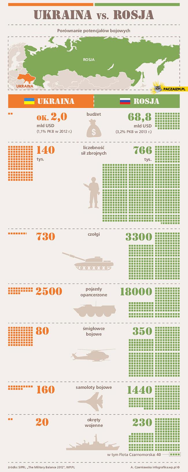 Ukraina Rosja porównanie potencjałów bojowych