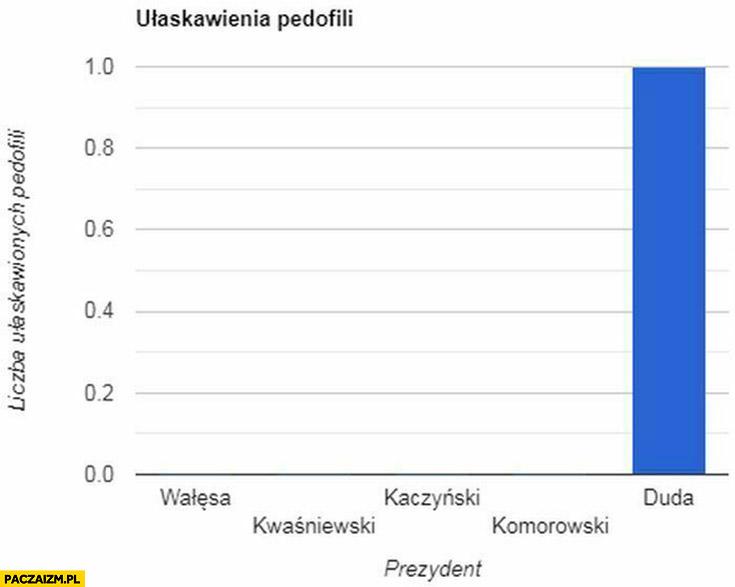 Ułaskawienia pedofili statystyka wykres Andrzej Duda
