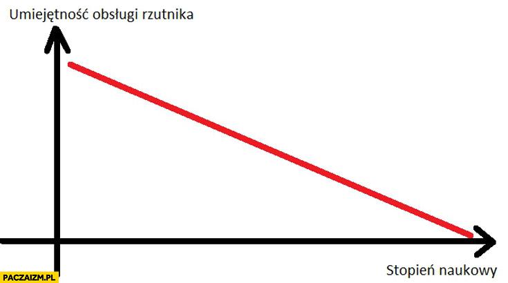 Umiejętność obsługi rzutnika a stopień naukowy wykres graf