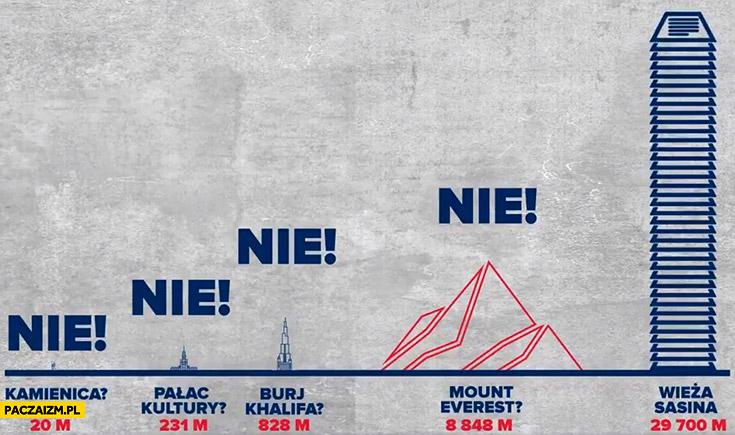 Wieża Sasina z kart do głosowania 29700 metrów większa niż Mount Everest