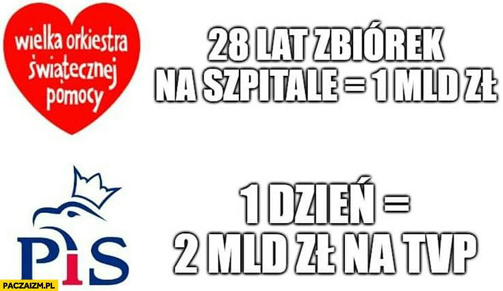 WOŚP: 28 lat zbiorek = 1 miliard złotych, PiS jeden dzień = 2 mld zł na TVP