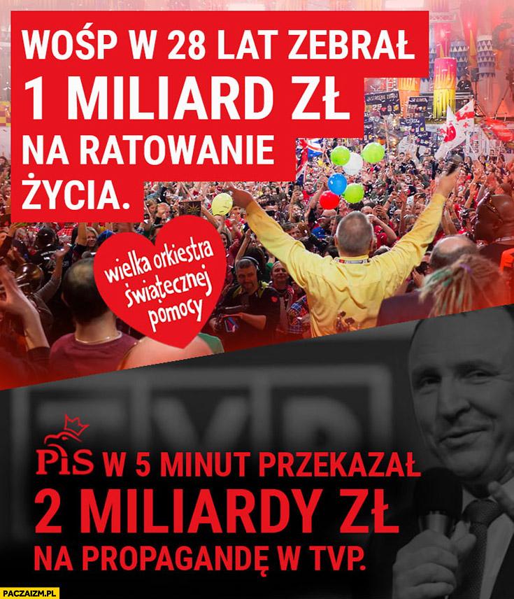 WOŚP w 28 lat zebrał miliard złotych na ratowanie życia, PiS w 5 minut przekazał 2 miliardy na propagandę w TVP