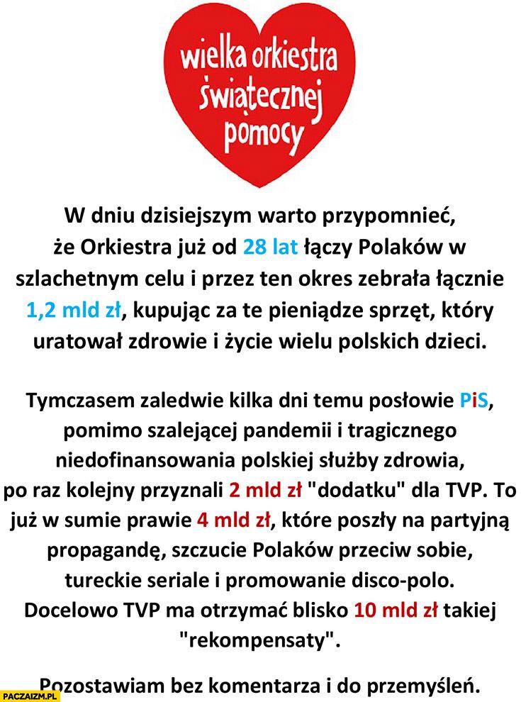 WOŚP zebrał łącznie 12 mld zł, PiS przekazał 4 mld zł na TVP a przekaże 10 mld zł