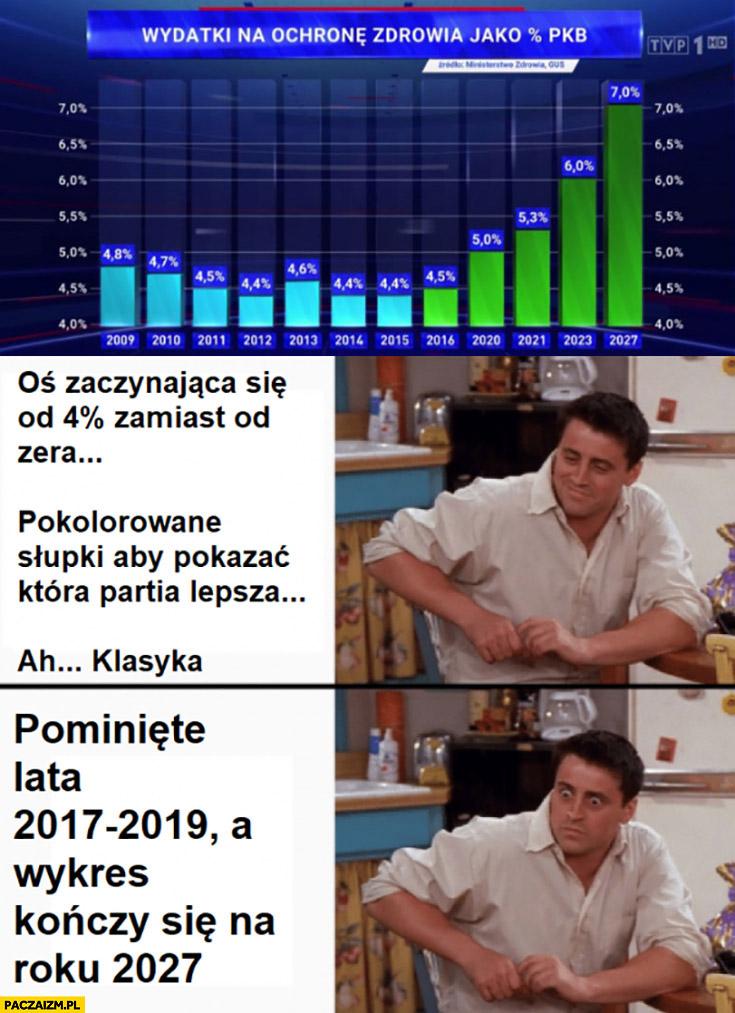 Wykres wiadomości TVP pominięte lata wykres kończy się na roku 2027 wydatki na ochronę zdrowia jako procent pkb Joey Przyjaciele
