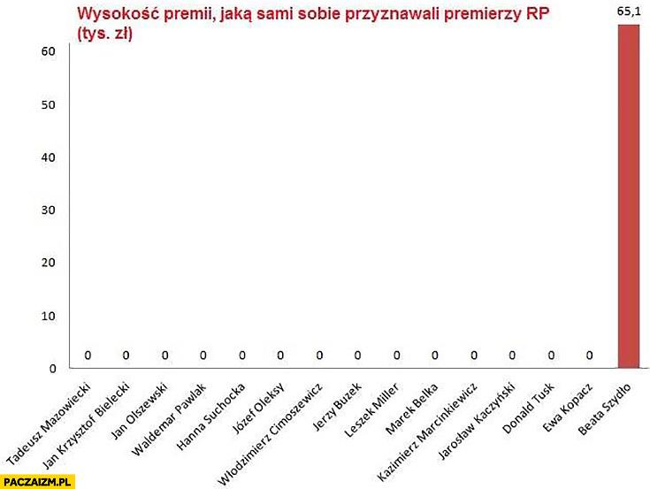 Wykres wysokość premii jaką sami sobie przyznawali przemierzy RP wszyscy zero, Beata Szydło 65 tysięcy