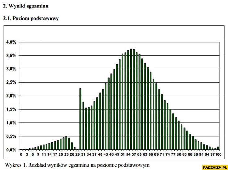 Wyniki egzaminu poziom podstawowy rozkład Gaussa fail przerwa wyrwa wykres