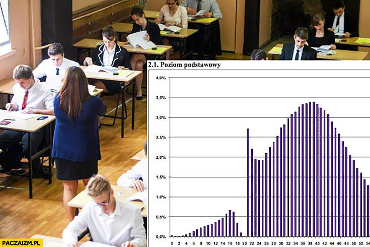 Wyniki matury z matematyki polskiego poziom podstawowy nikt nie ma 29% procent próg punktowy 30% procent