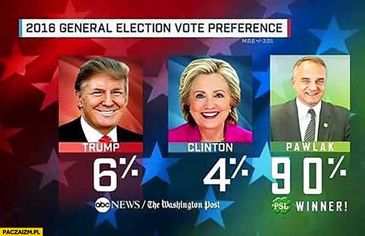 Wyniki wyborów w USA wygrał Pawlak PSL 90% procent