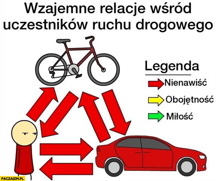 Wzajemne relacje wśród uczestników ruchu drogowego pieszy rowerzysta kierowca nienawiść