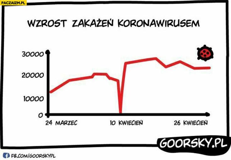 Wzrost zakażeń koronawirusem wykres 10 kwietnia w rocznicę smoleńska 0 zakażeń goorsky