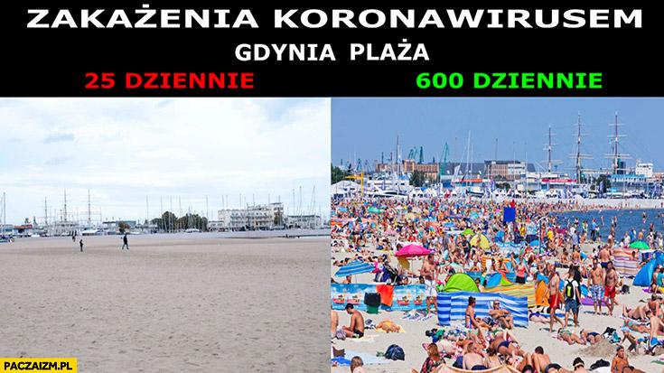 Zakażenia koronawirusem Gdynia plaża 25 dziennie pusto, 600 dziennie pełno ludzi porównanie
