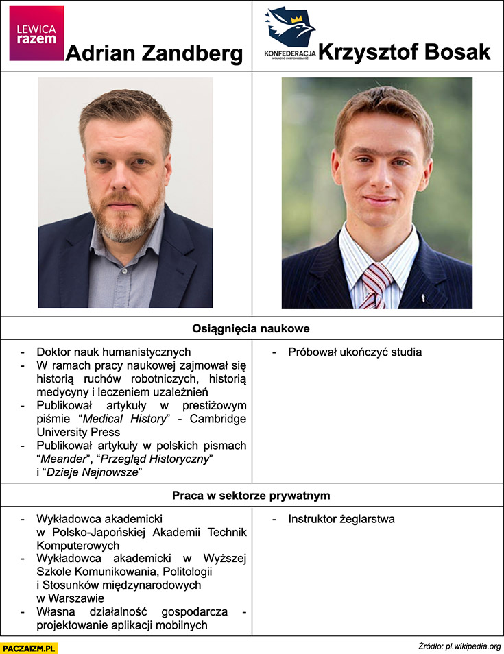 Zandberg Bosak porównanie osiągnięcia naukowe i zawodowe tabelka