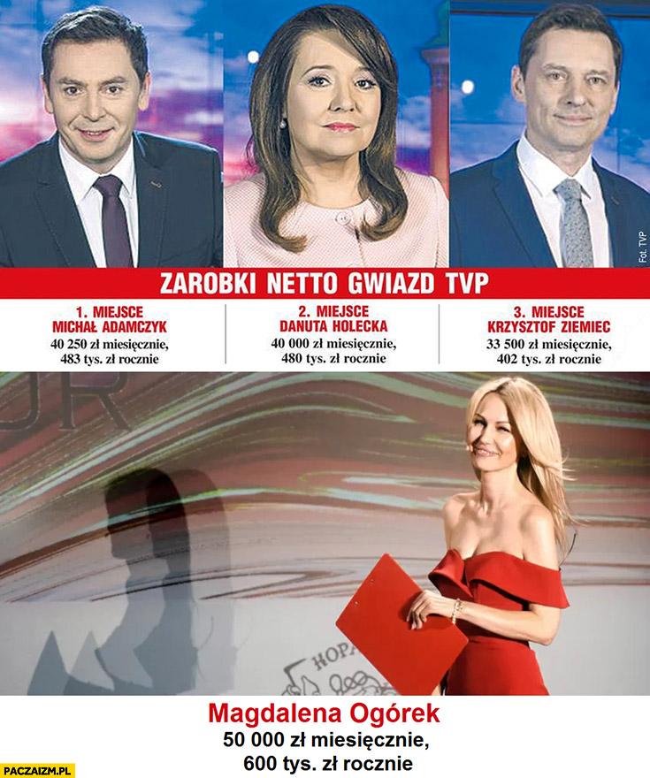 Zarobki prezenterów TVP Magdalena Ogórek 50 tysięcy miesięcznie 600 tysięcy rocznie