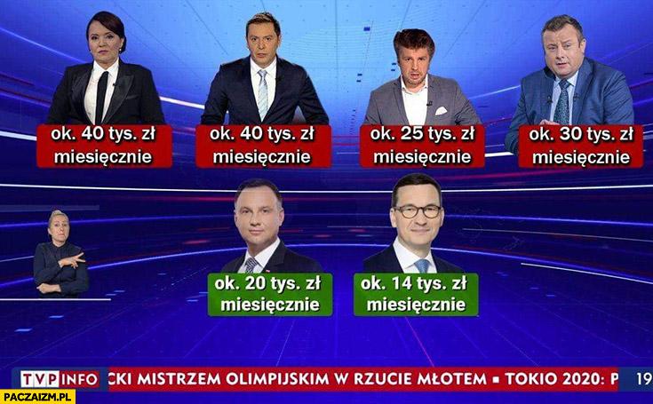 Zarobki TVP Holecka Adamczyk Rachoń w porównaniu do Dudy Morawieckiego
